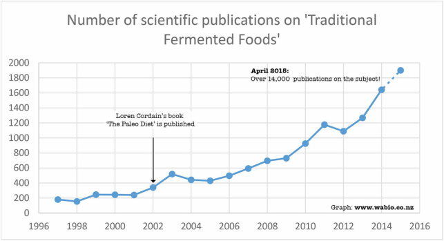 Graph showing trends in fermentation-related studies